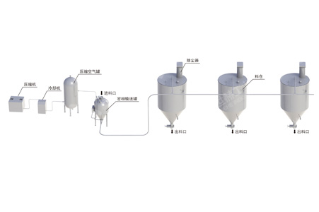 Pneumatic conveying system working principle